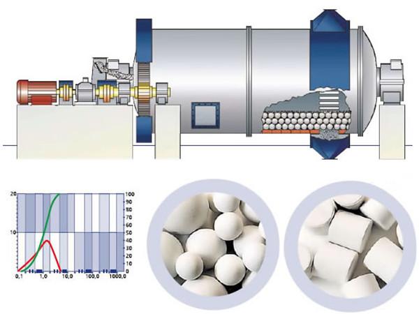 陶瓷球磨机简介  陶瓷球磨机通体都是陶瓷制成的球磨机。容量很小一般适用于产品试制间断小批量生产。是国内选矿机械专家结合国内容新型的球磨技术研制开发的又一新型节能球磨设备,它不但提高了生产能力和破碎效率,还扩大了应用范围,从石灰石到玄武岩,从石料生产到各种矿石破碎,它都可以在各种中碎、细碎、超细碎作业中提供无与伦比的破碎性能。是当今矿山建筑行业替代弹簧圆锥破碎机和更新一般液压圆锥破碎机的新一代产品,是大型石料厂和矿业破碎的理想设备。 陶瓷球磨机主要用于物料的混合,研磨,产品的细度均匀,节省动力。既可干磨,也
