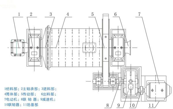 间歇球磨机结构